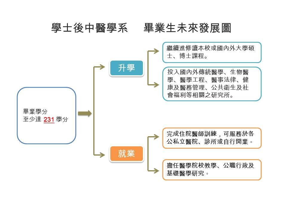 學士後中醫學系畢業生未來發展圖(統一)